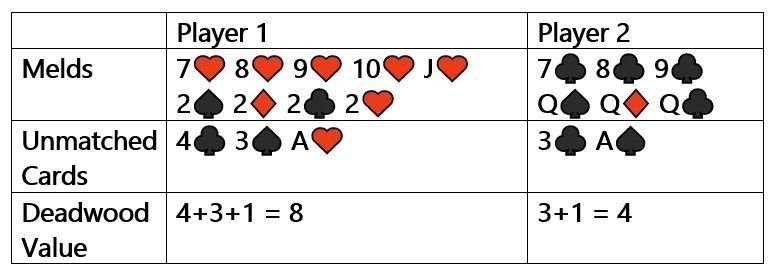 Rummy Deadwood Value example hand