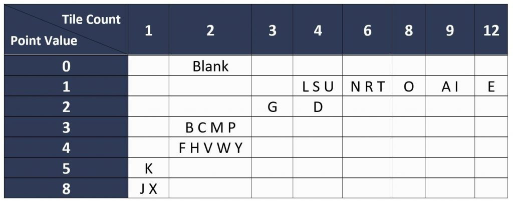 Scrabble letter distribution sheet