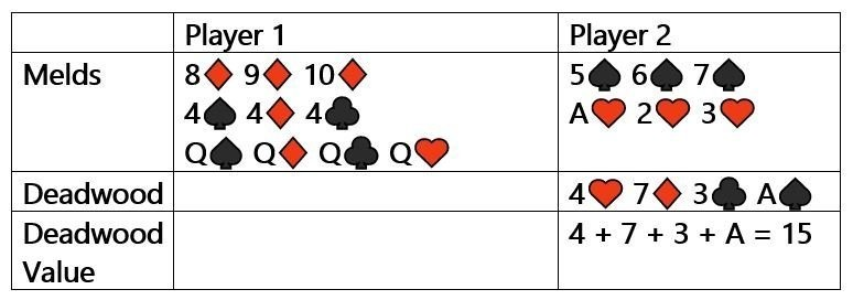 A complete hand in the game of Rummy