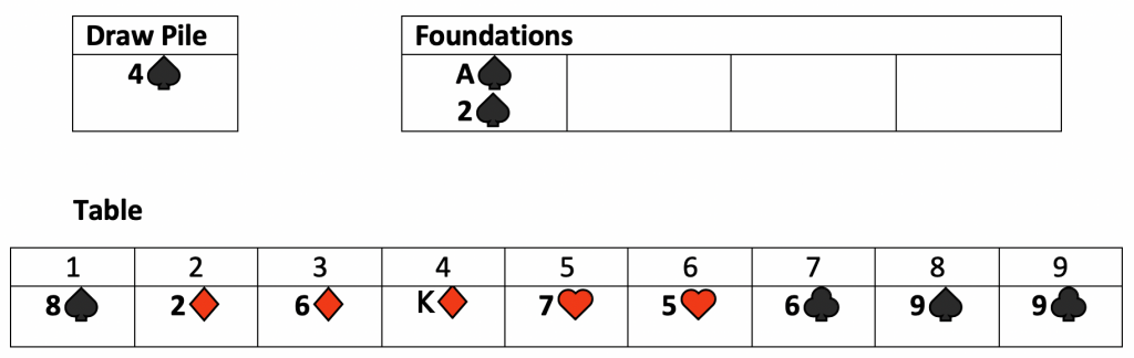 Example 3 Double Solitaire